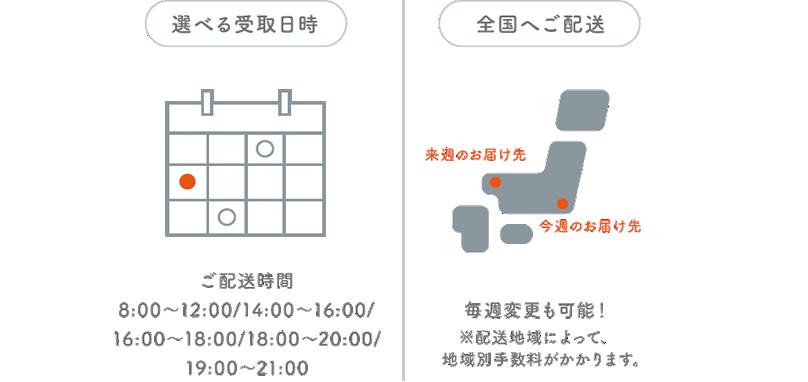 配送システムイメージ